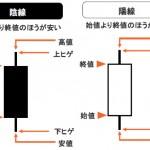 ローソク足は、チャート分析の基礎中の基礎