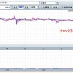 3)横ばいから下落へ トレンド分析
