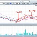 4)上昇トレンドから下落へ トレンド分析
