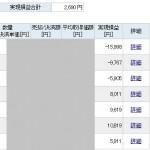 SUMCO上昇トレンドの天井株価は?|株トレード